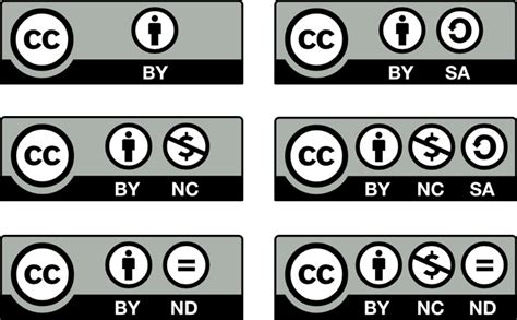 Creative Commons (CC) licenses: what are they, what do ...