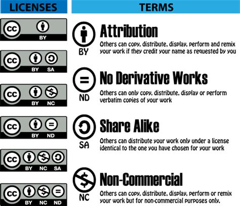 Creative Commons Licenses - Copyright - LibGuides at ...