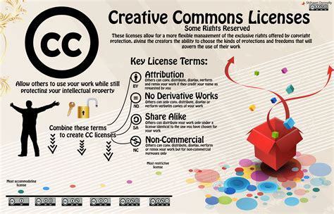 Creative Commons - Sharingame
