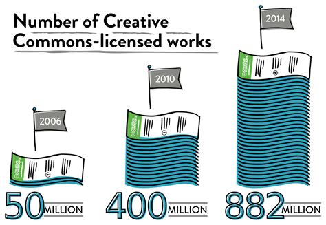 List of major Creative Commons licensed works - Wikipedia