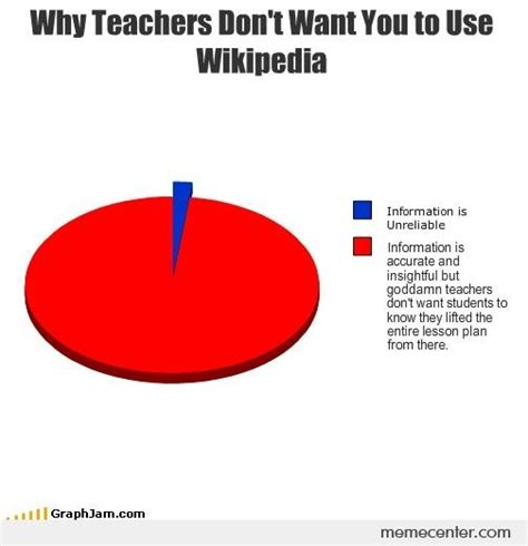 Why Teachers Don't Want You to Use Wikipedia by ben - Meme ...